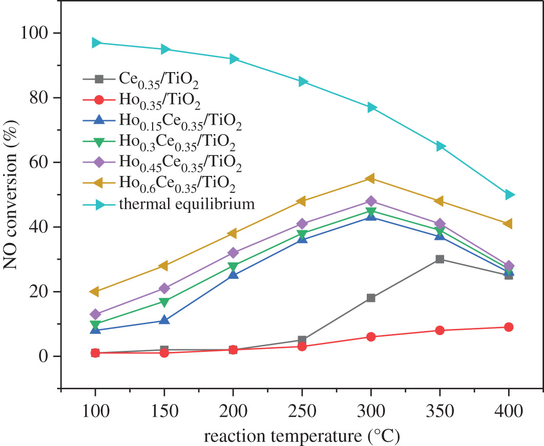 Enhanced low-temperature NH3-SCR performance of Ce/TiO2 modified by