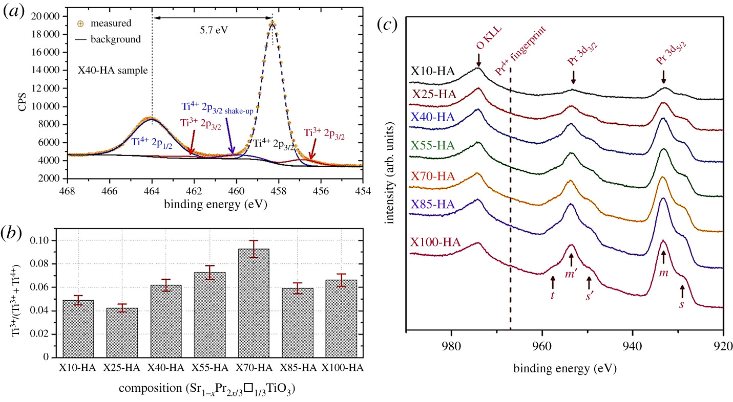 Enhancing the thermoelectric properties of Sr1−xPr2x/3□x/3TiO3±δ
