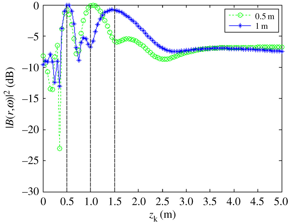 Three-dimensional localization of point acoustic sources