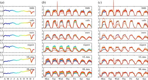 Prediction limits of mobile phone activity modelling | Royal Society