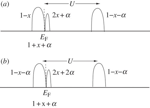 Mottness collapse and T-linear resistivity in cuprate
