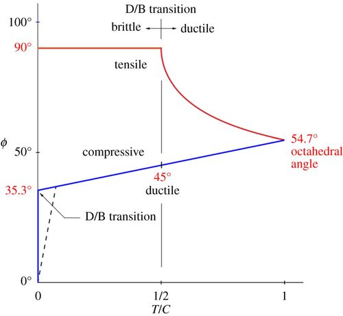 The ductile/brittle transition provides the critical test