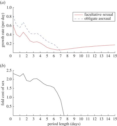 Diapause and maintenance of facultative sexual reproductive