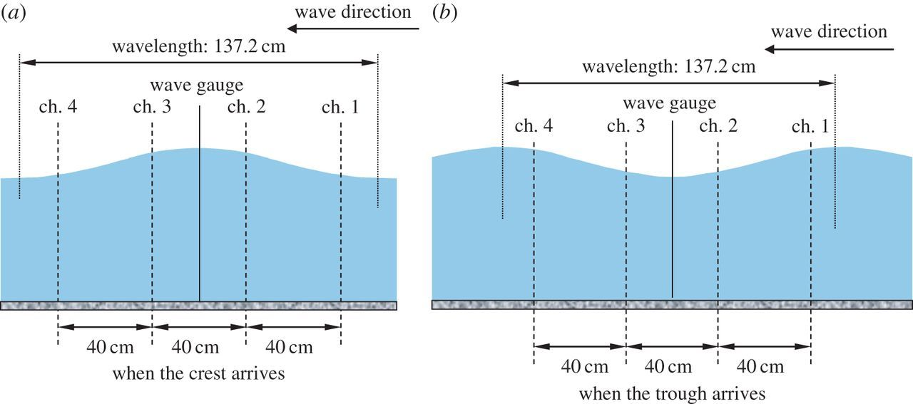 Dynamic-pressure distributions under Stokes waves with and without a