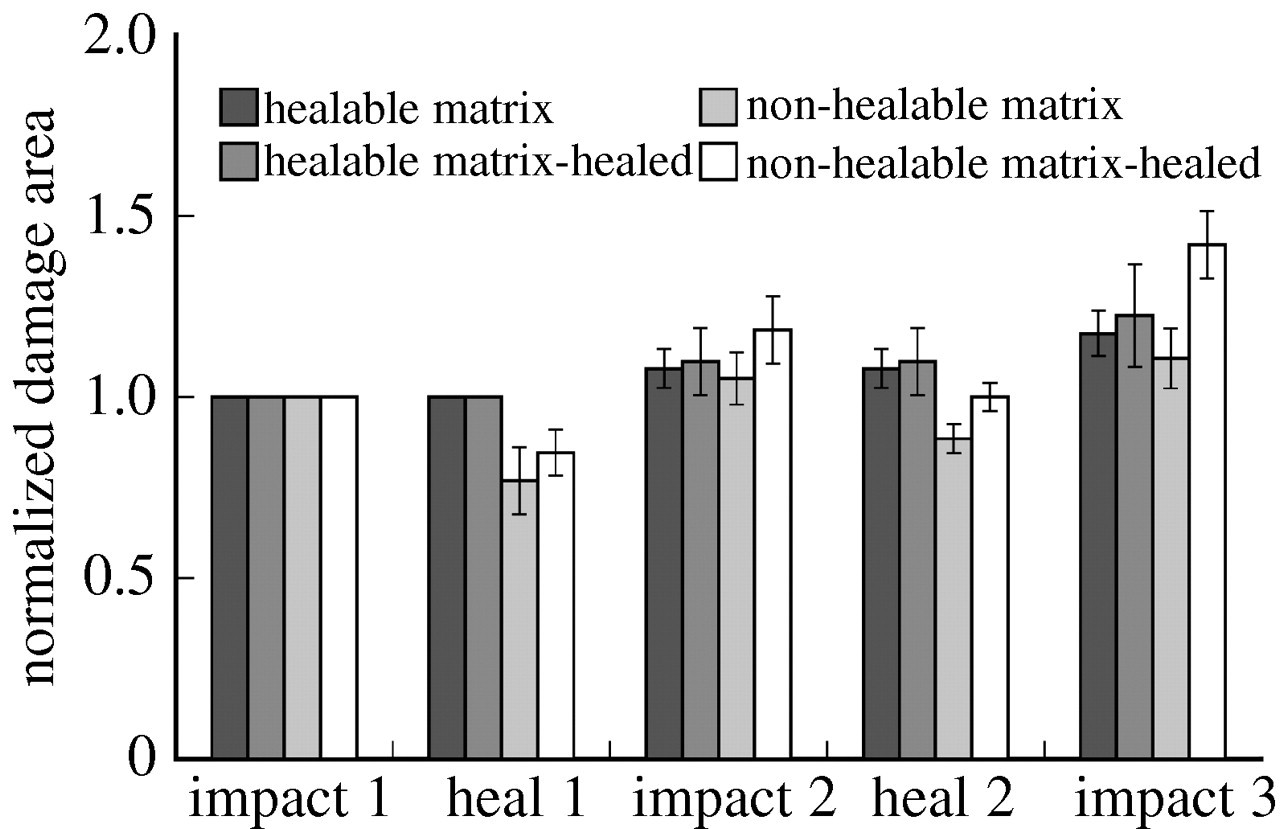 Self-healing of damage in fibre-reinforced polymer-matrix