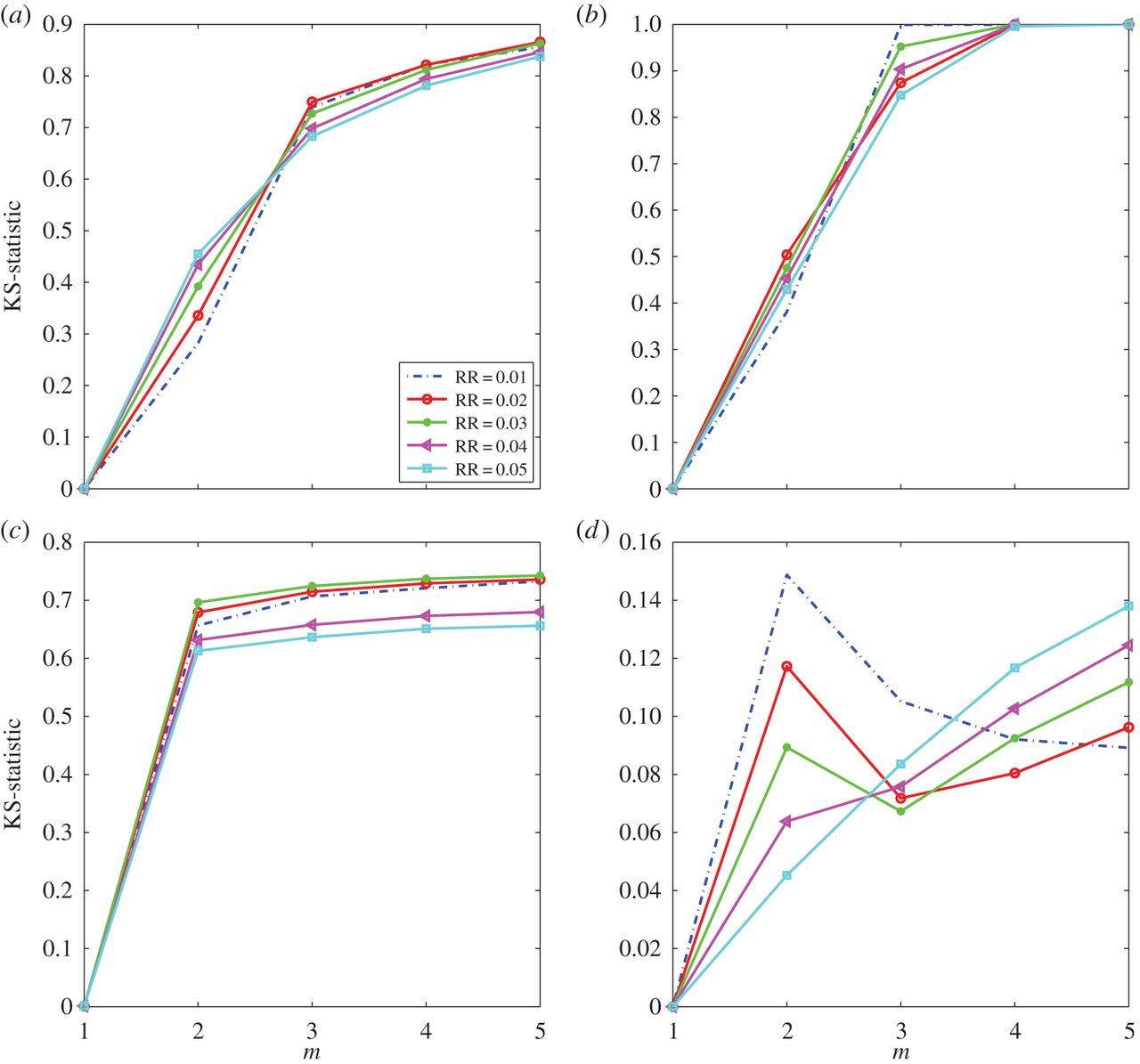 Signatures of chaotic and stochastic dynamics uncovered with