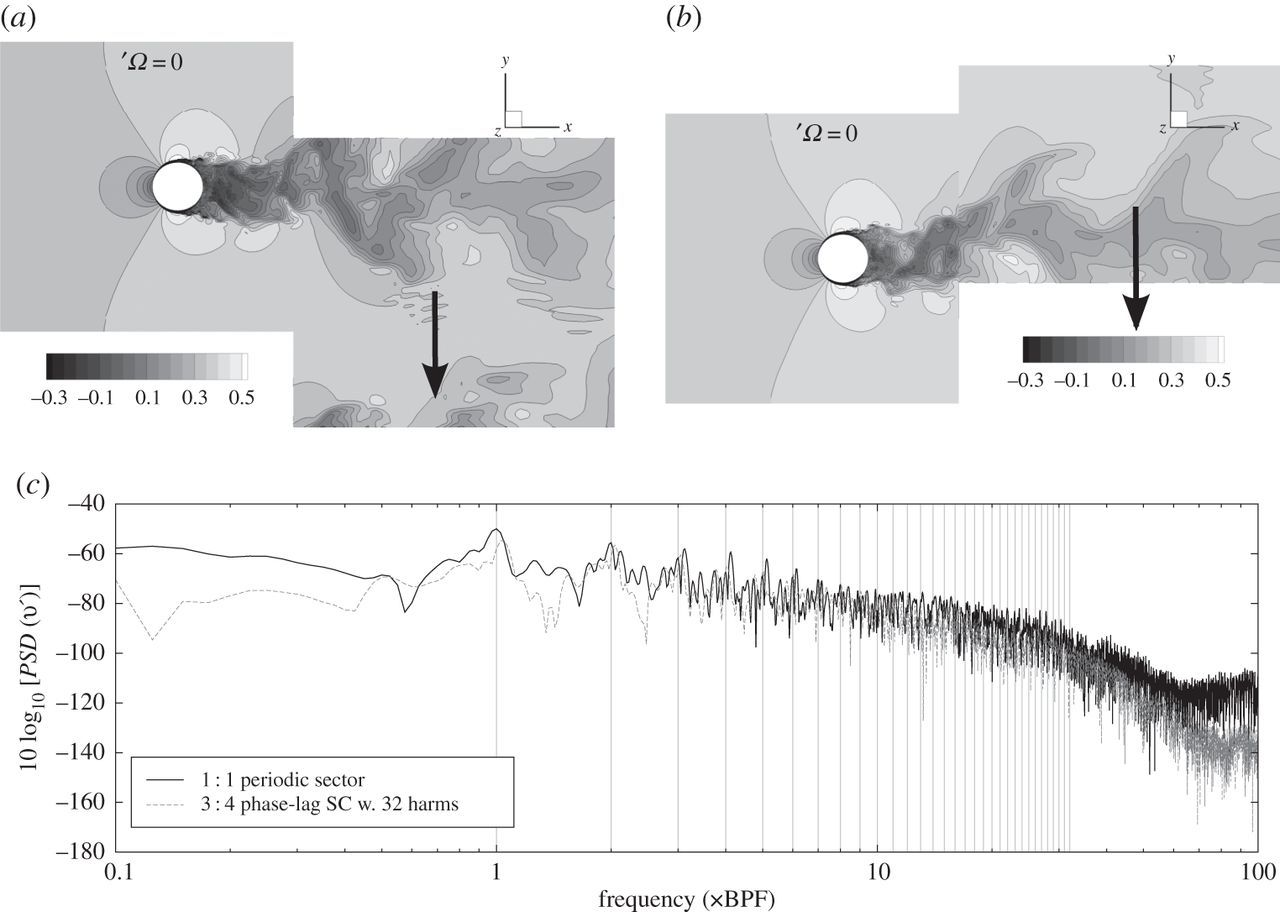 Large eddy simulation of flows in industrial compressors: a
