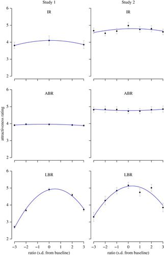 The influence of leg-to-body ratio, arm-to-body ratio and