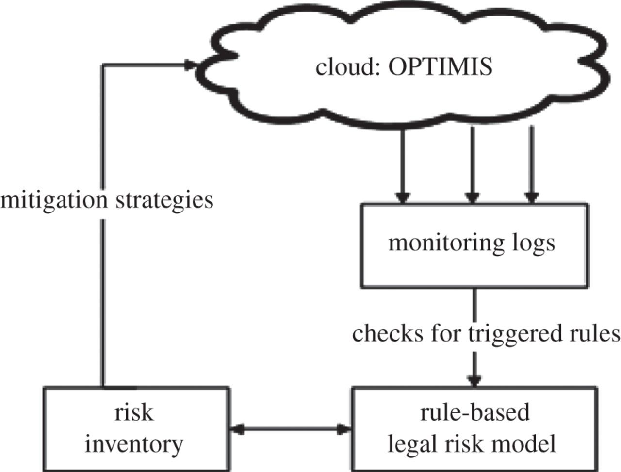 Legal issues in clouds: towards a risk inventory