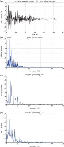 The Fourier decomposition method for nonlinear and non-stationary