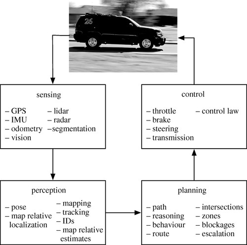 Autonomous driving in urban environments: approaches, lessons and