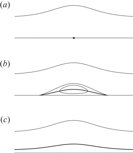 Models For The Formation Of A Critical Layer In Water Wave