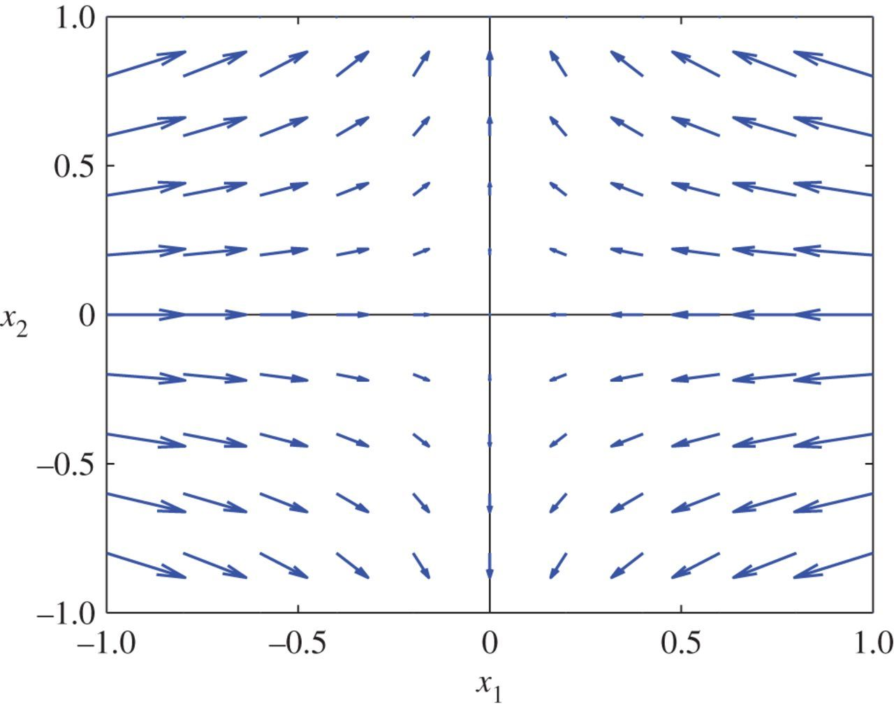 Well-posed continuum equations for granular flow with