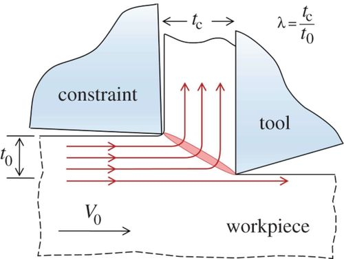 Geometric flow control of shear bands by suppression of