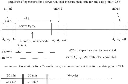 The BIPM measurements of the Newtonian constant of