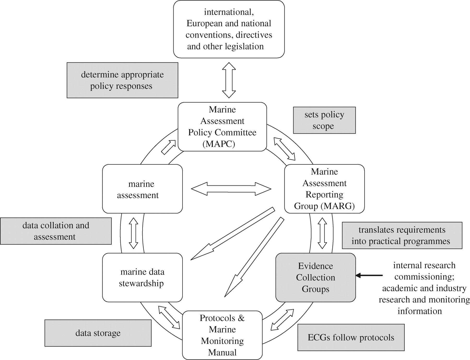 Structuring policy problems for plastics, the environment