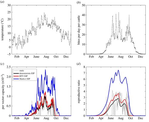 The impact of temperature changes on vector-borne disease