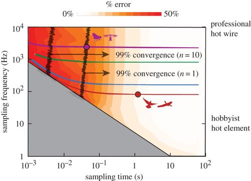 Adaptive control of turbulence intensity is accelerated by