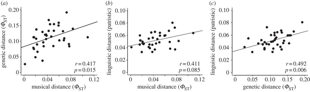 Correlations in the population structure of music, genes and