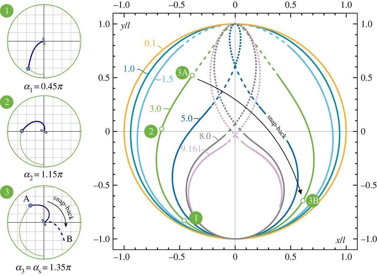 From The Elastica Compass To Catapult An Essay On Motion Diagram Onager Download Figure