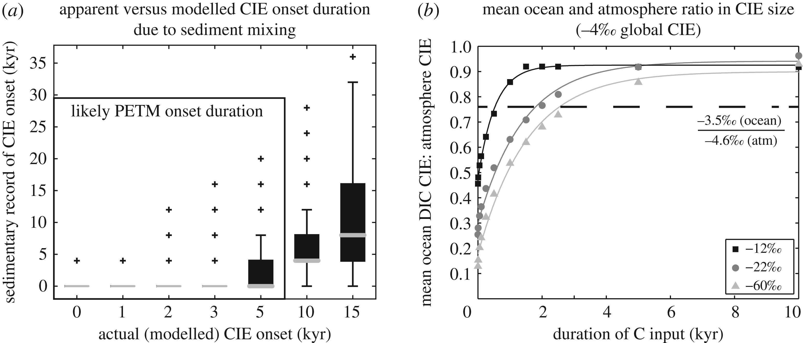 Constraints on the onset duration of the Paleocene–Eocene Thermal