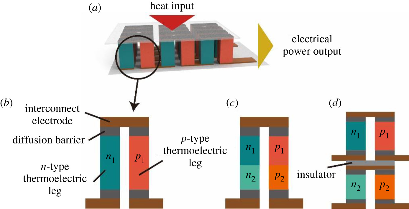 Thermoelectric power generation: from new materials to ... on