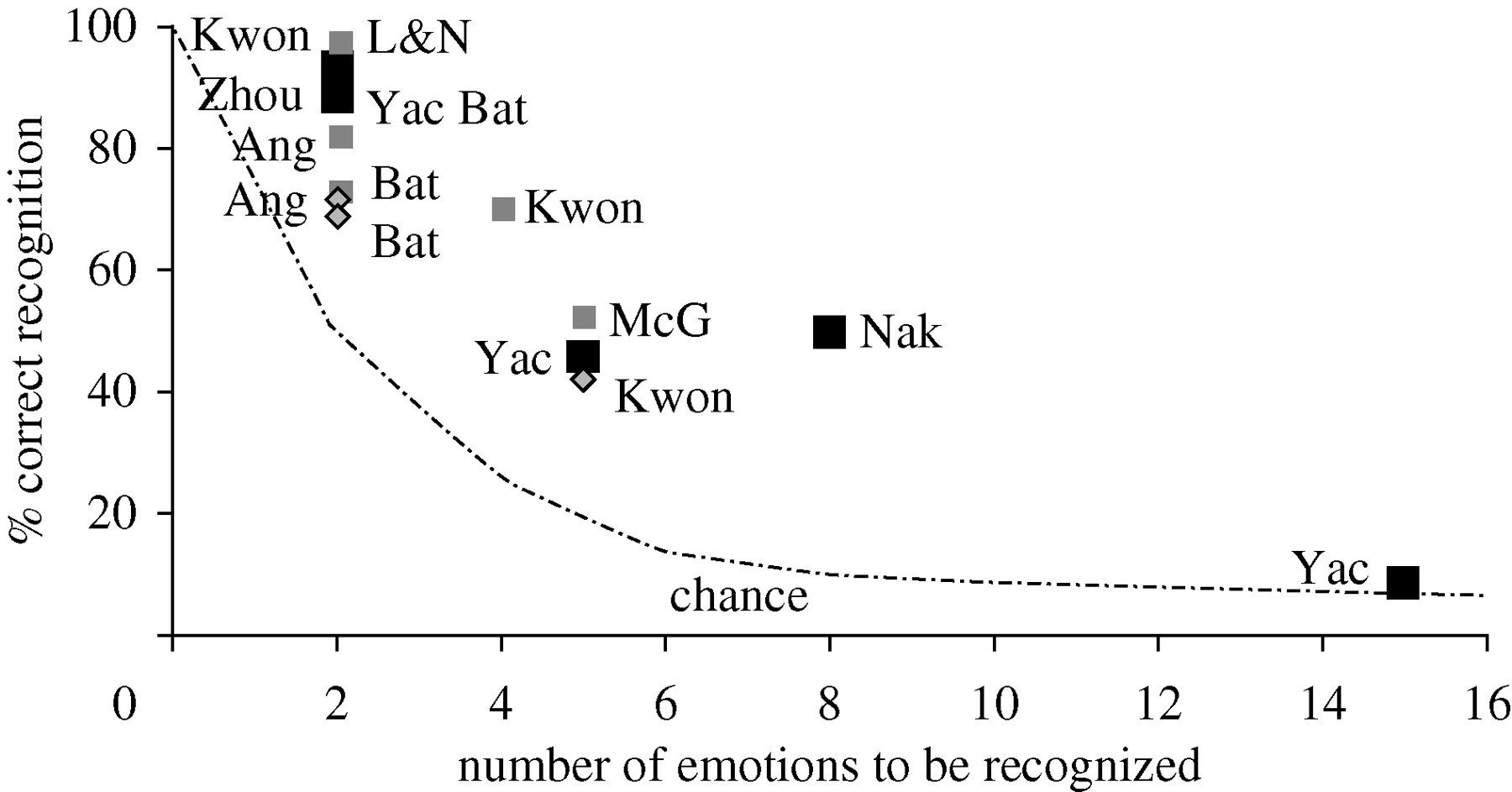 Perceiving emotion: towards a realistic understanding of the task