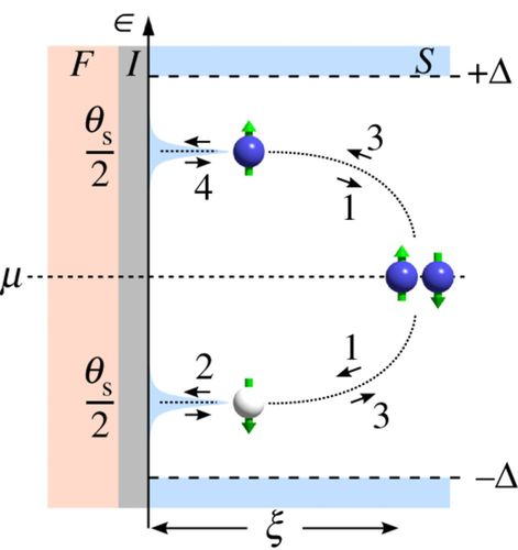Andreev bound states at spin-active interfaces
