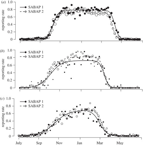 Novel methods reveal shifts in migration phenology of barn