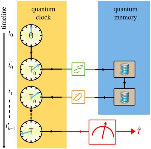 Quantum stopwatch: how to store time in a quantum memory