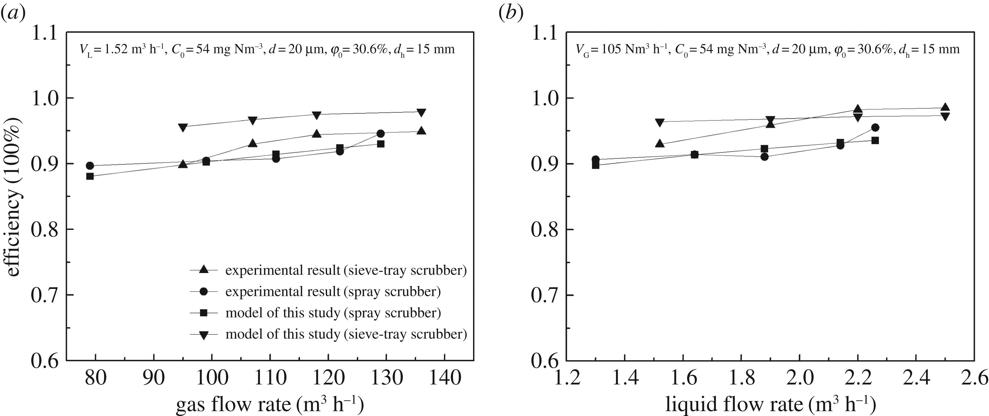 Synergistic removal of dust using the wet flue gas desulfurization