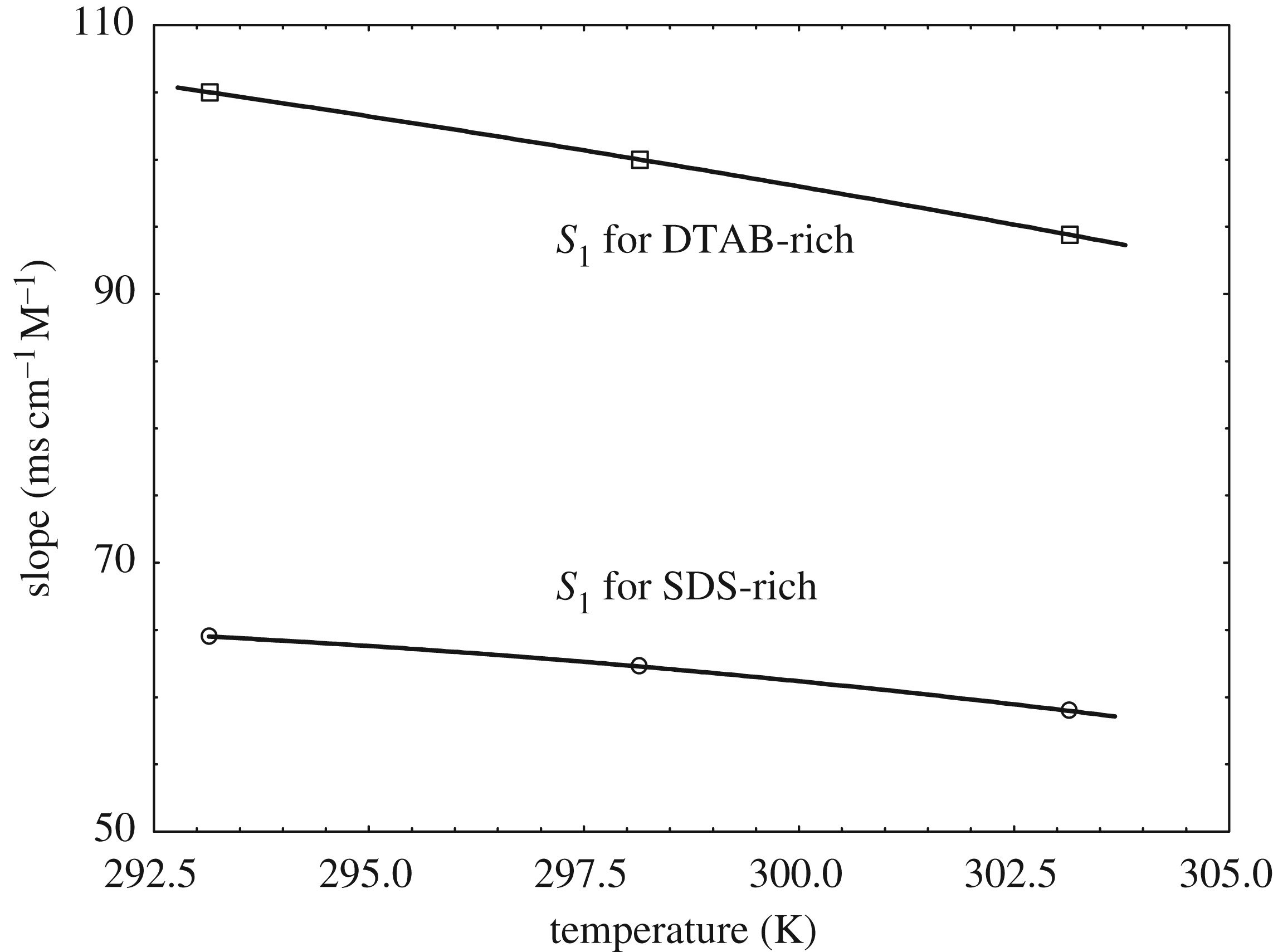 Self-assembly of sodium dodecylsulfate and