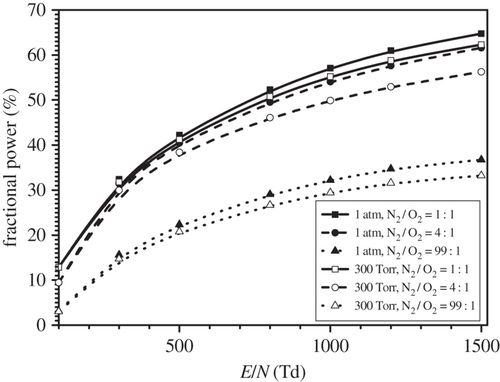 Fast gas heating in N2/O2 mixtures under nanosecond surface