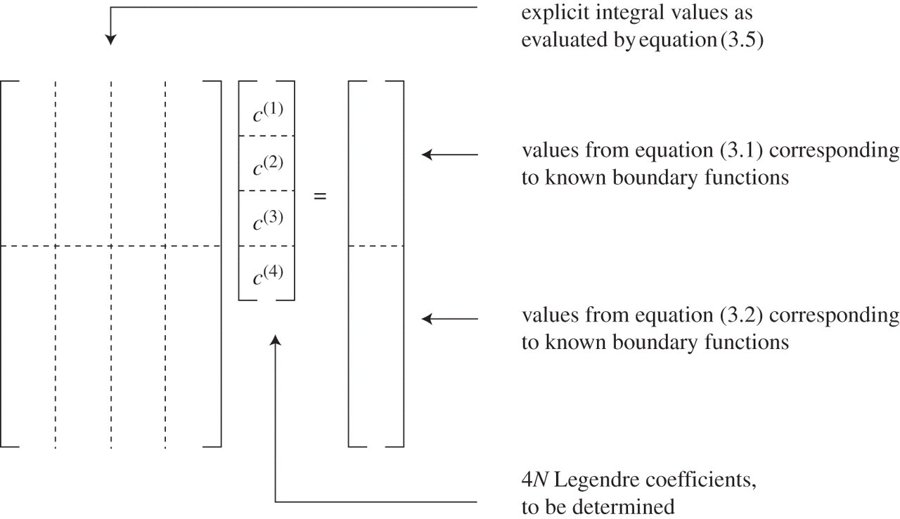 A numerical implementation of Fokas boundary integral approach