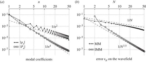 Propagation in waveguides with varying cross section and curvature