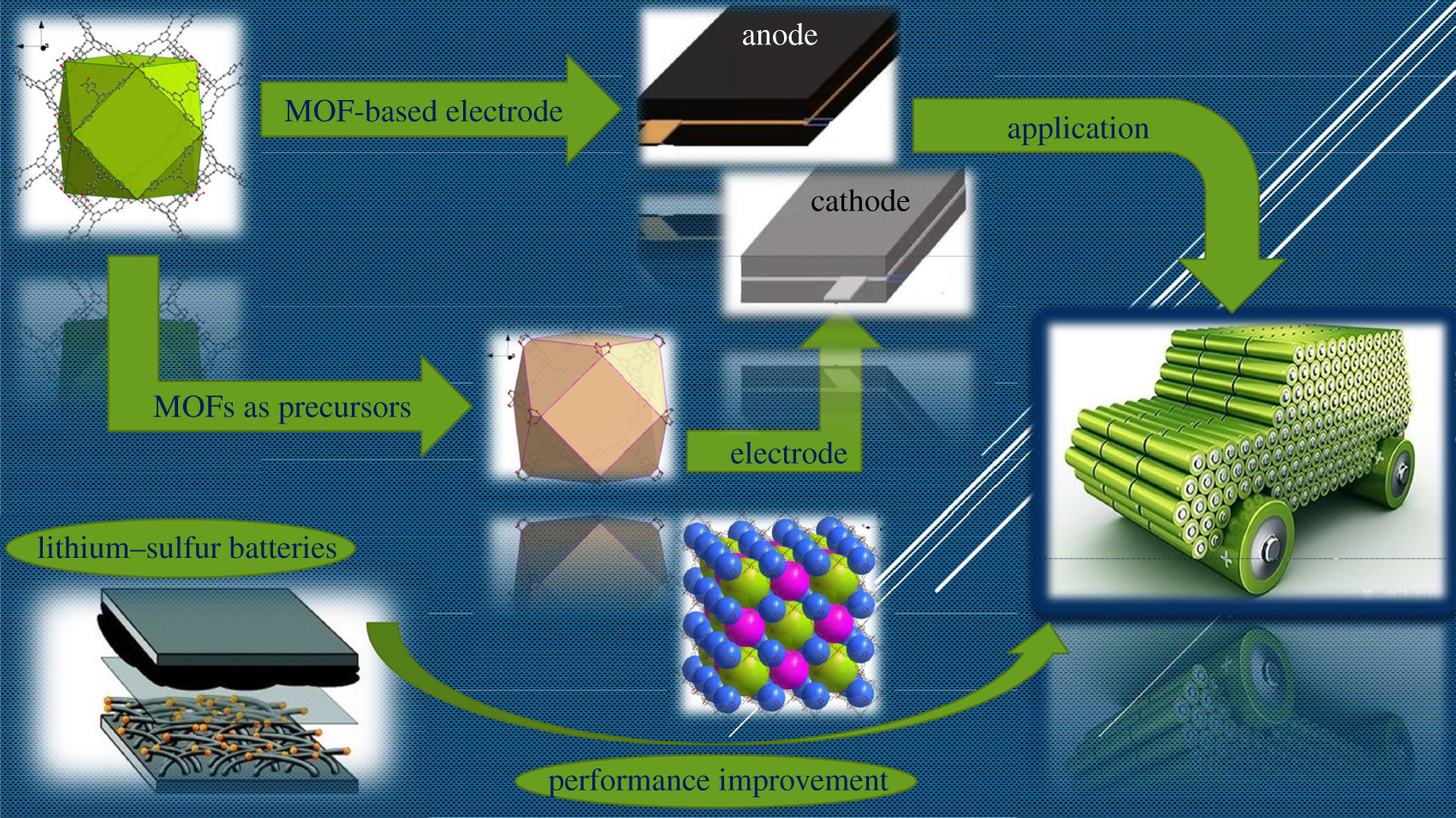 The application of metal-organic frameworks in electrode materials