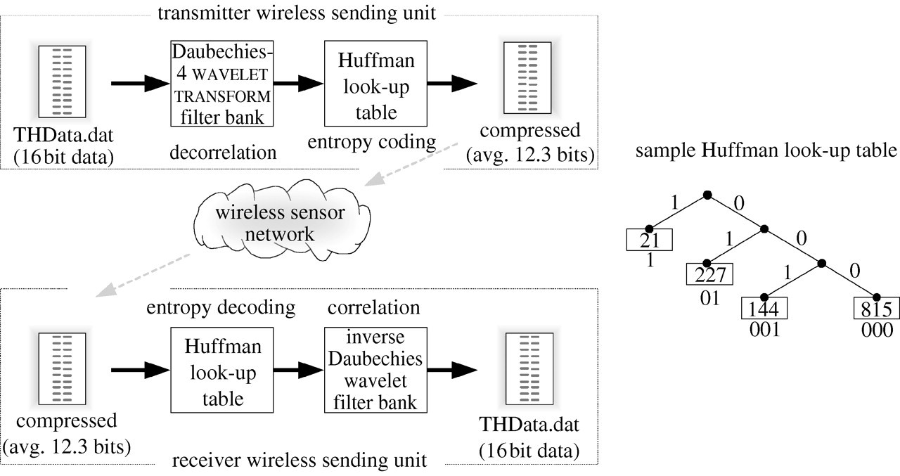 An overview of wireless structural health monitoring for