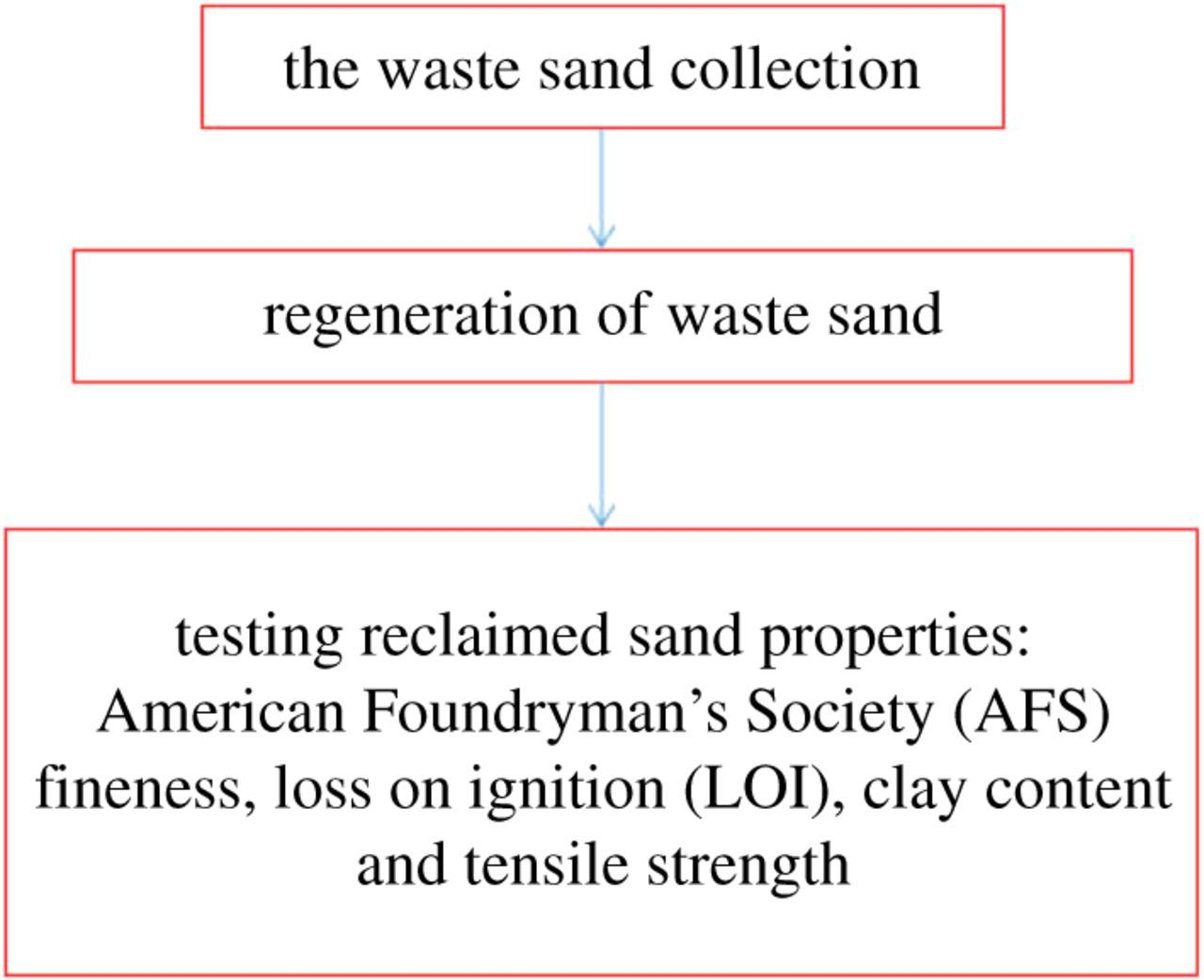 Research on regeneration methods of animal glue waste sand