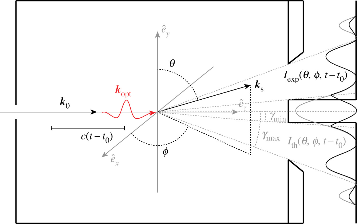 On the limits of observing motion in time-resolved X-ray scattering