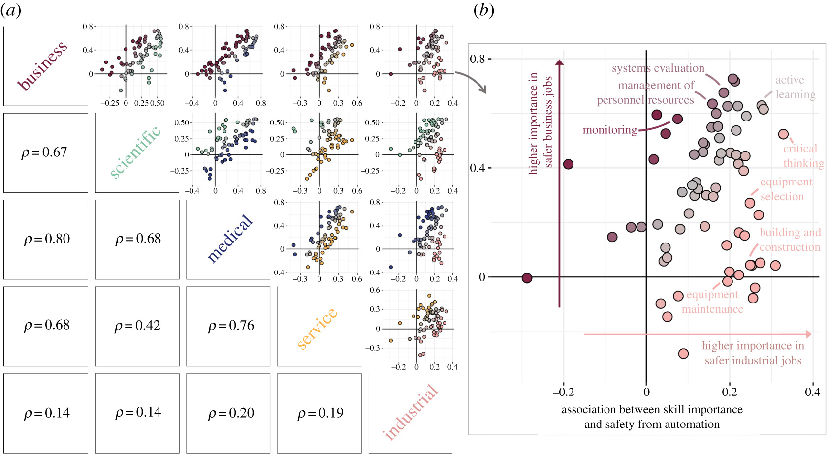 Network-driven differences in mobility and optimal transitions among