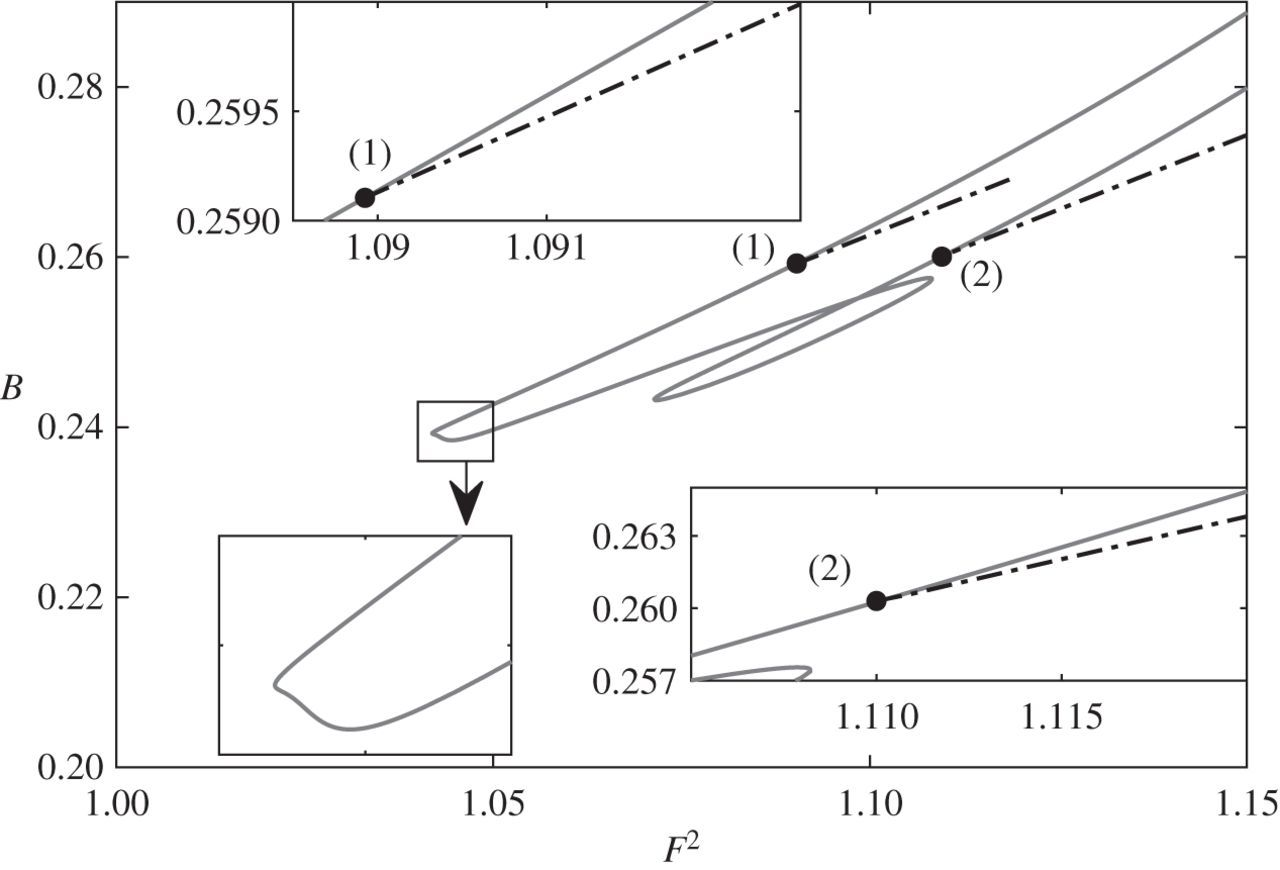 On asymmetric generalized solitary gravity–capillary waves