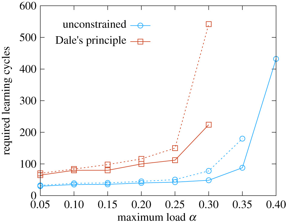 From statistical inference to a differential learning rule for