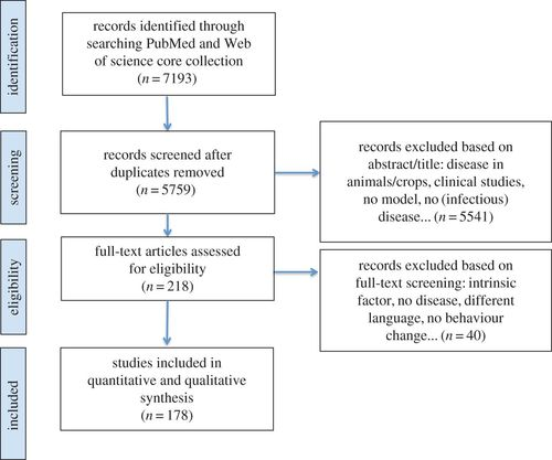 Behavioural change models for infectious disease