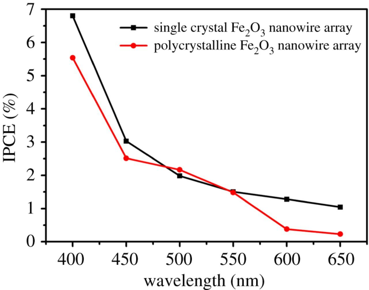 Synthesis of a single-crystal Fe2O3 nanowire array based on