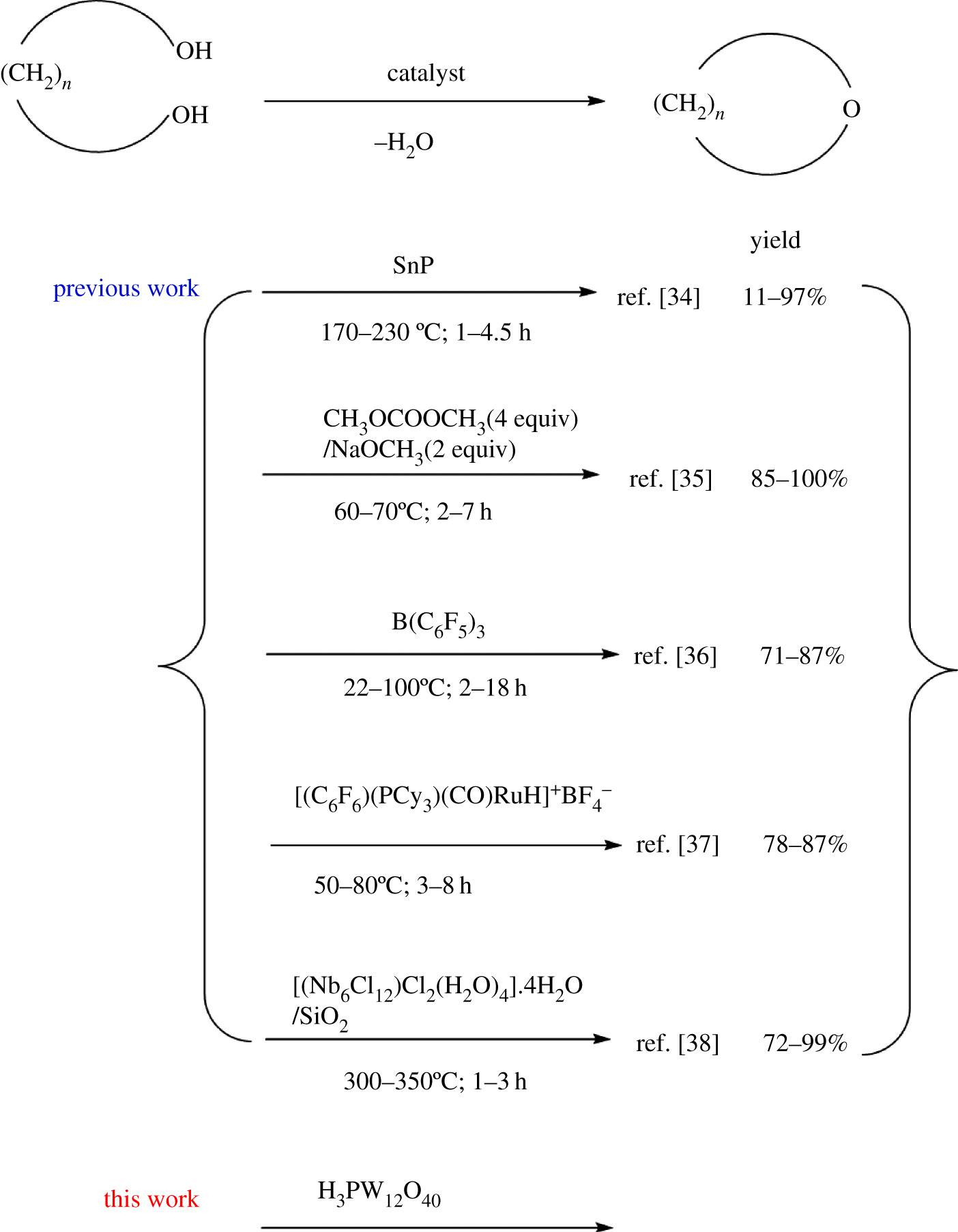 Synthesis of cyclic ethers by cyclodehydration of 1,n-diols using