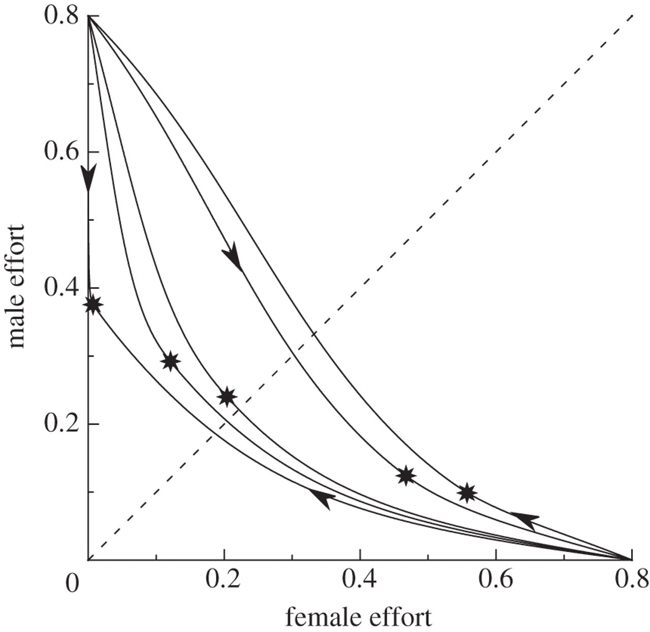 the evolution of sex differences in mate searching when females  download figure