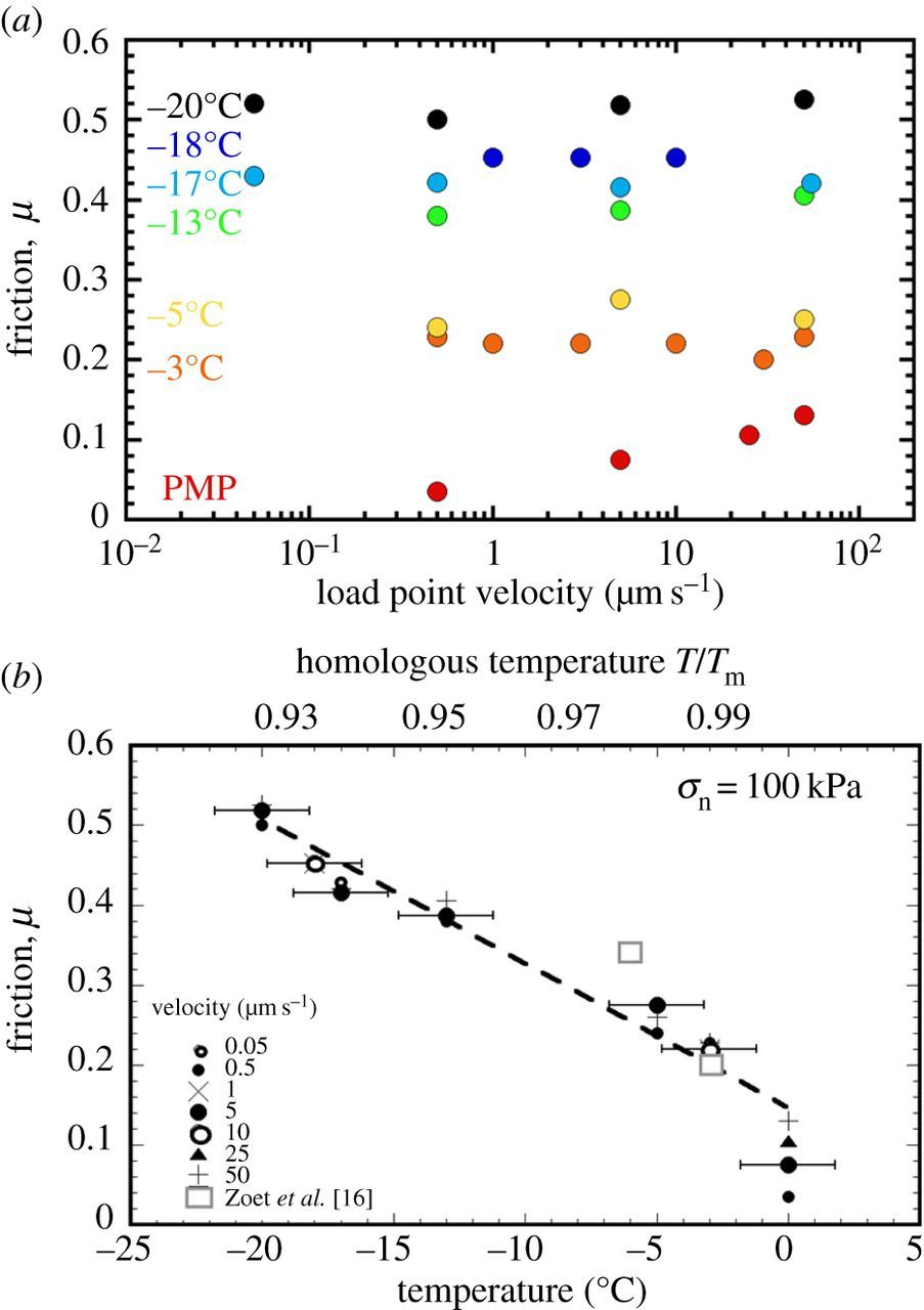 Temperature dependence of ice-on-rock friction at realistic glacier