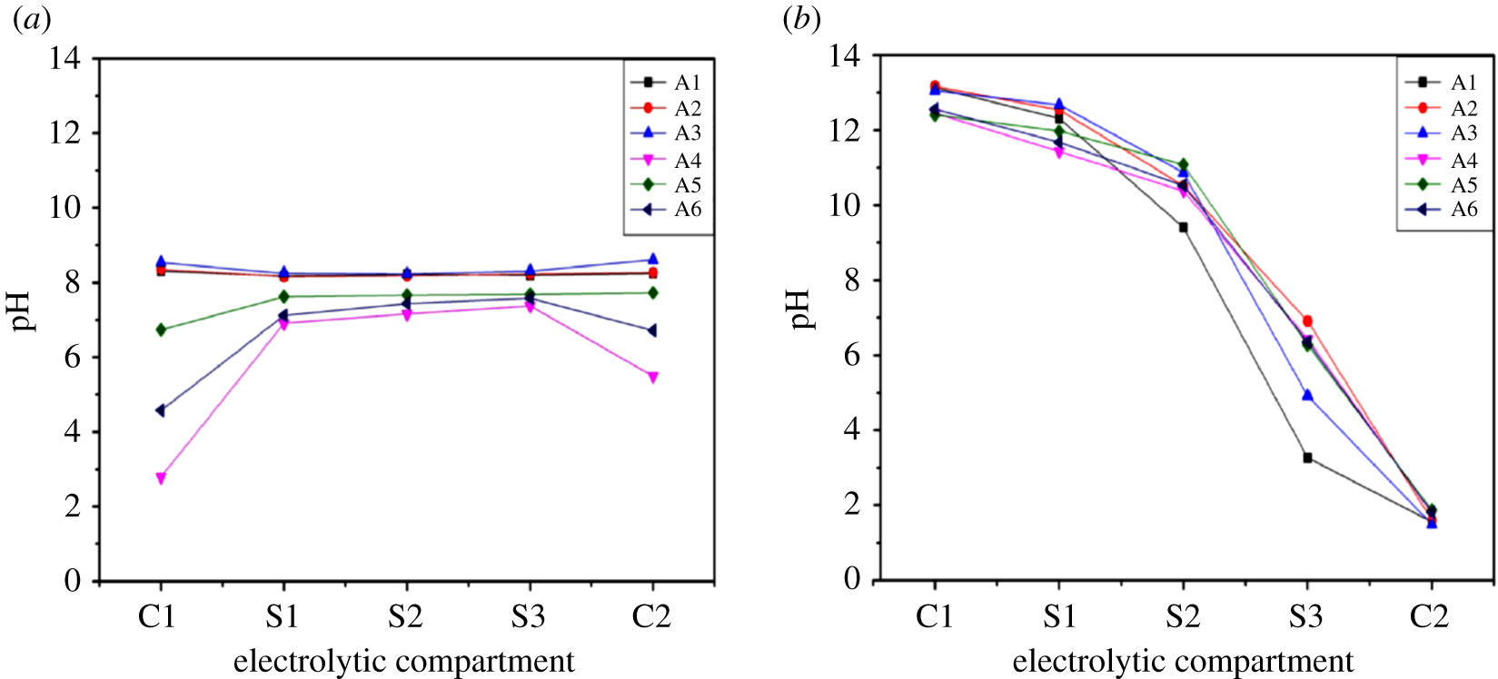 Effect of chemical additives on electrokinetic remediation of Cr