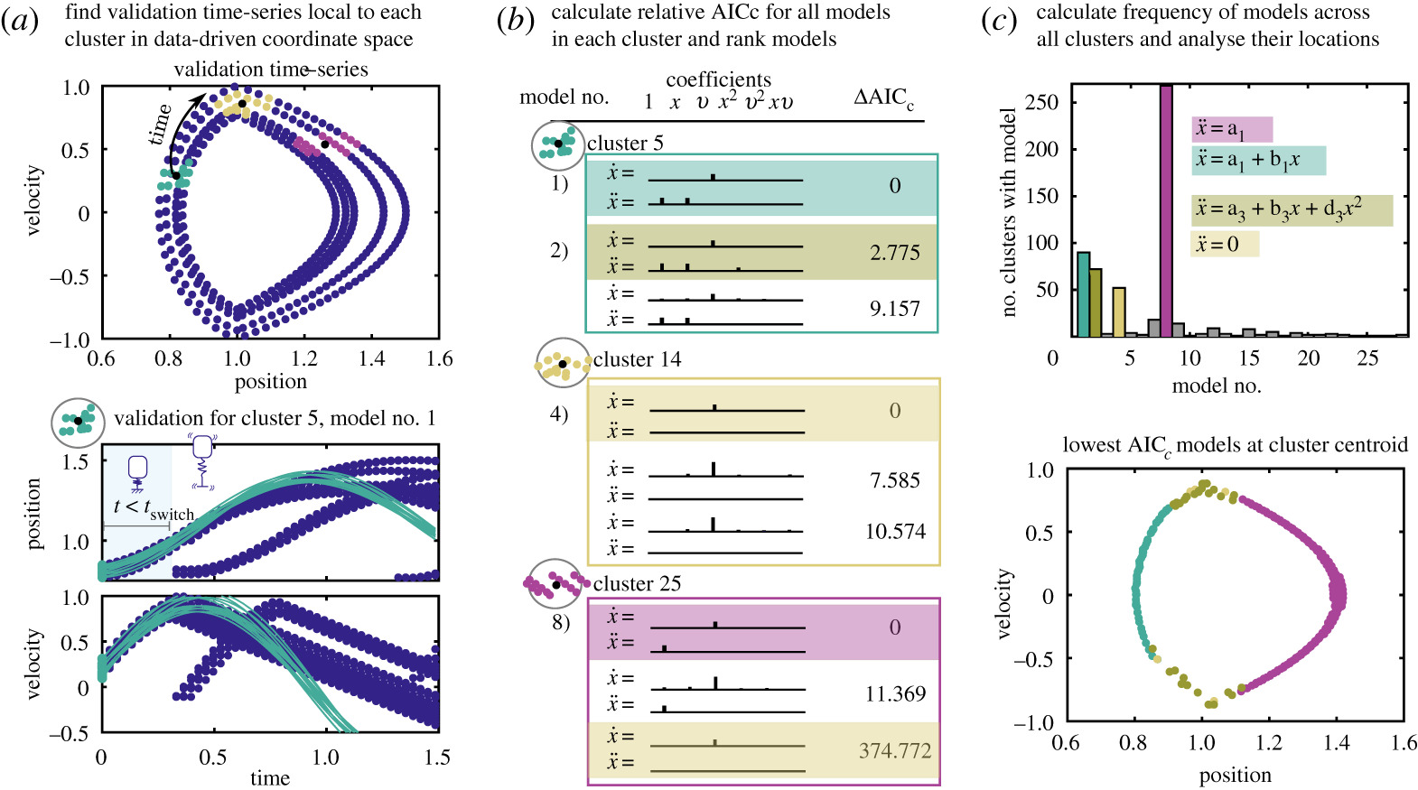 Model selection for hybrid dynamical systems via sparse
