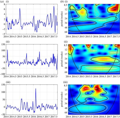 California's carbon market and energy prices: a wavelet